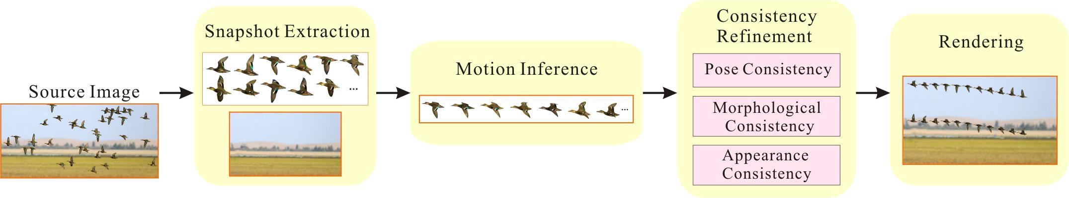 「單一圖片合成動物動畫系統」的製作過程: 一.從單一圖片中取出每個個體的移動形態。 二.將不同移動形態排序,並找出最佳的移動序列,就能重組該物種的移動週期。此乃該系統最重要的研究貢獻。 三.進行協調性上的調節,以優化形狀、形態及外觀上的連貫性。 四.最後,將個別動態合成流暢的動畫。