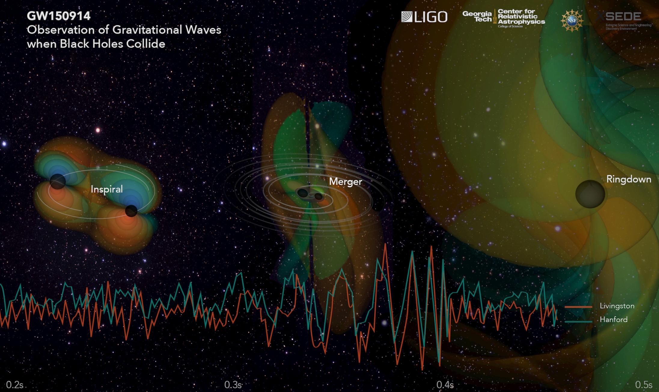 LIGO直接探測到兩個黑洞在合併時所產生的重力波(相片來源:Georgia Tech Vizualizations)