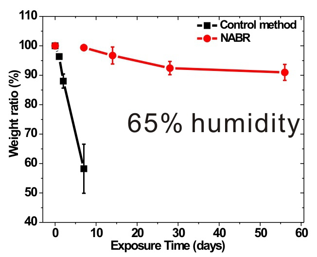 Perovskite material prepared through the NABR methodology is stable for two months in a humidity of approximately 65%, whereas other perovskites prepared by traditional methods degrade distinctly after one week.