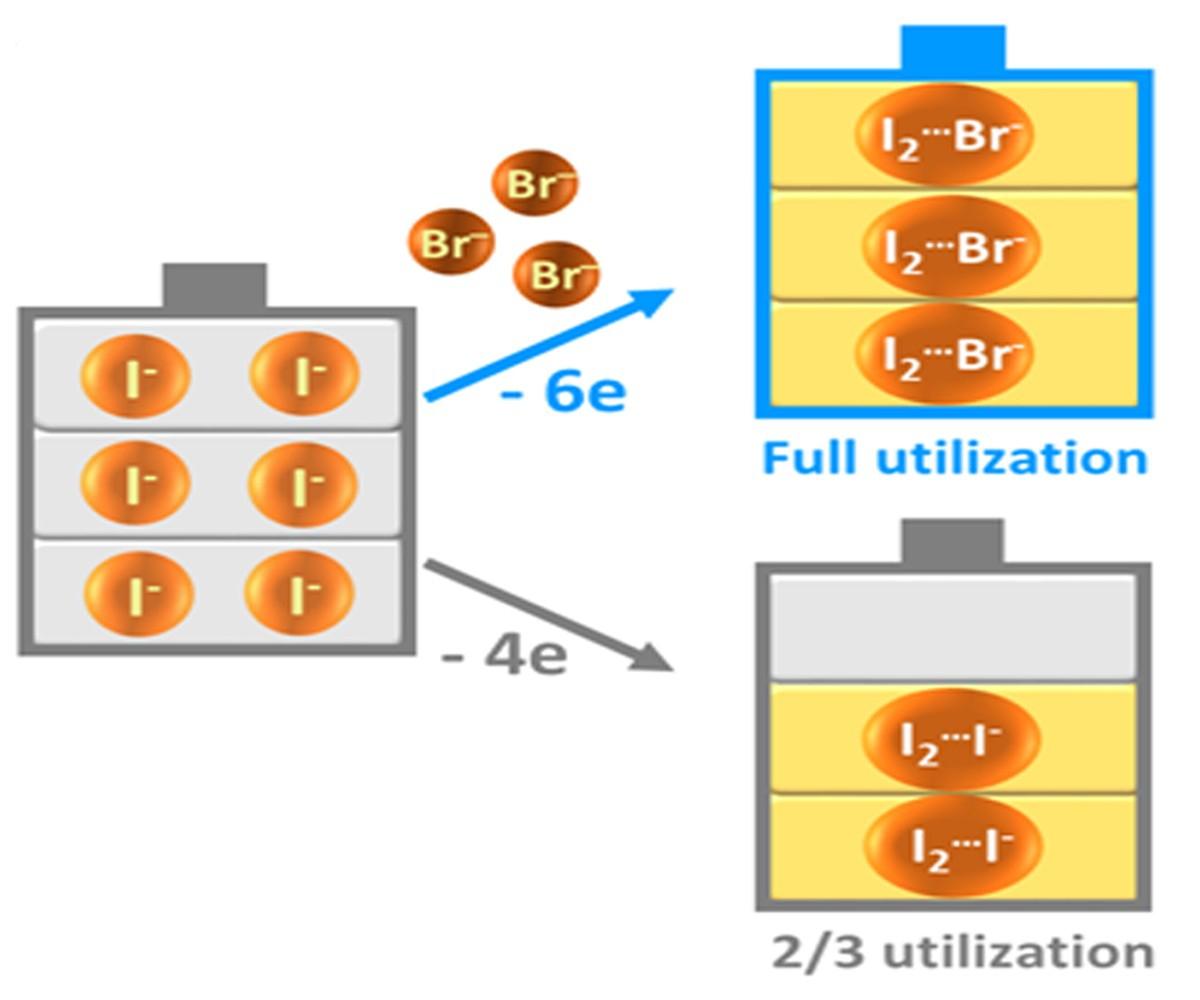 在充電過程中,溴離子(Br-)取代碘三負離子中的碘離子(I-)形成碘溴離子,從而釋放了該部分碘離子以增加儲能容量。