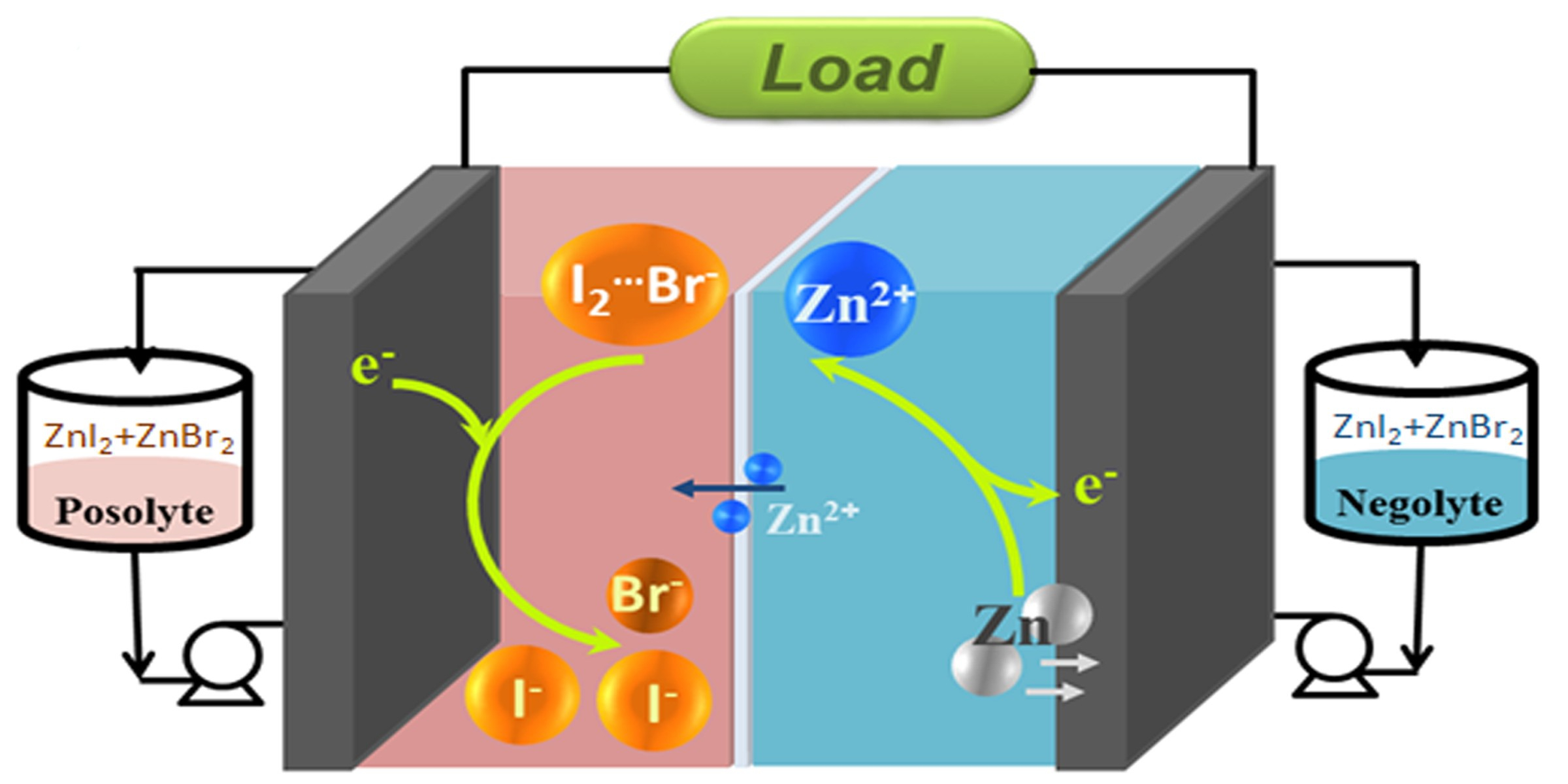 鋅-碘溴液流電池的結構設計圖示。