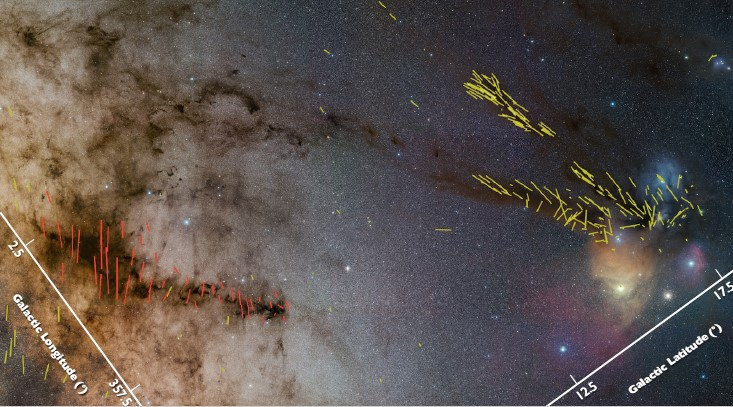 The colorful nebulae on the right (named Ophiuchus) are due to the active stellar feedback, while the dark cloud on the left (named Pipe) is barren of stars. The red and yellow vectors show B-filed directions. It is clear that the fields tend to be parallel with Ophiuchus, but perpendicular to Pipe. (Image credit: Stéphane Guisard)