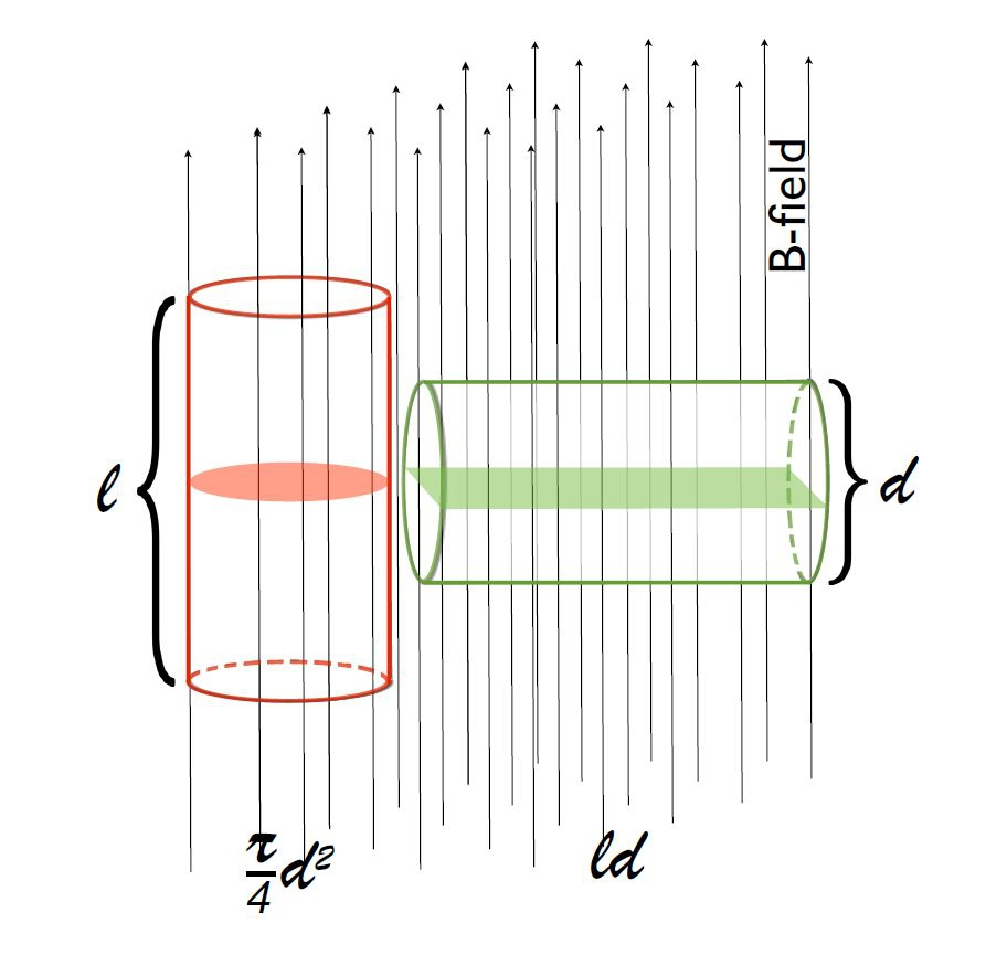 Field lines work like rubber bands.  Assuming a constant field strength, a cylindrical cloud perpendicular to the field will intersect more field lines than when the same cylinder is arranged aligned with the field. More field lines mean more support against the gas getting denser under self-gravity and thus can better hinder star formation.