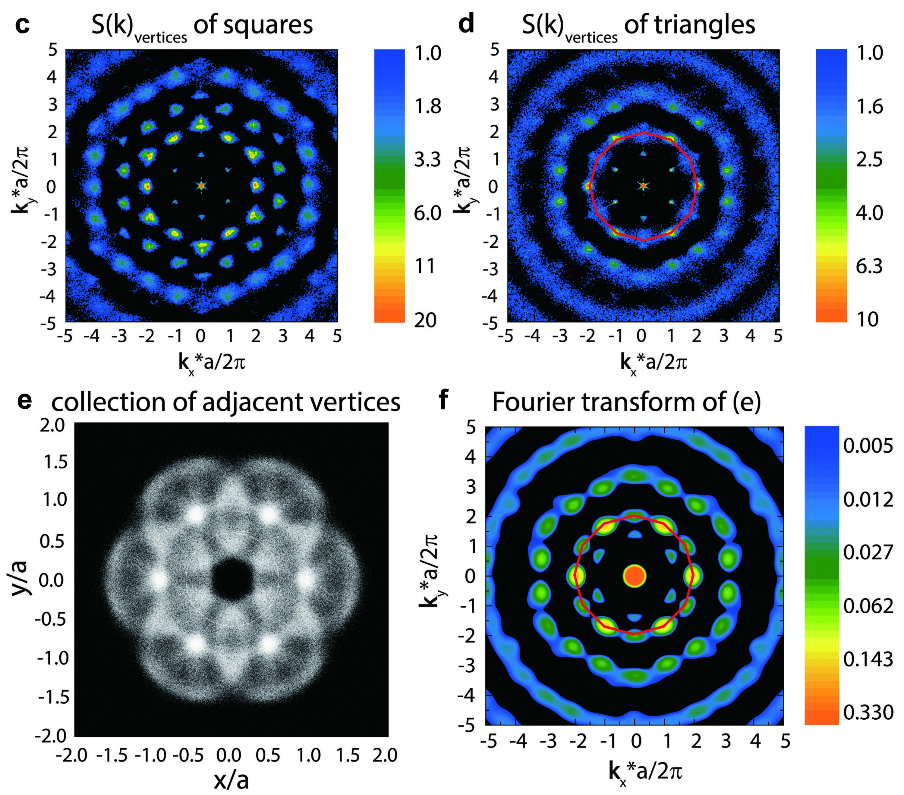 The 6-fold and 12-fold symmetries formed by particle vertices in this research.