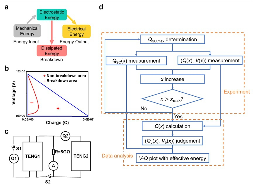 """An introduction to evaluation methods. (a) Energy conversion of TENG system; V-Q diagram of  , where """"+"""" is the non-breakdown area and """"-"""" is the breakdown area. (c) circuit diagram of the measurement method; (d) flow chart of standardized measurement methods."""
