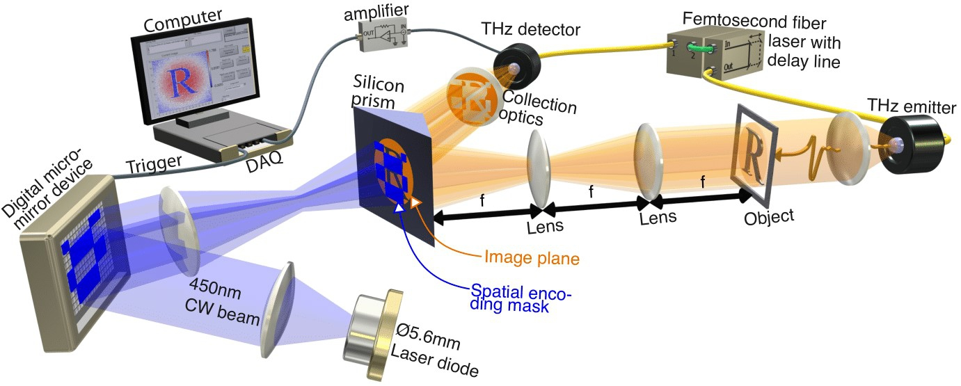 Optical set up for single-pixel transmission imaging of object R.