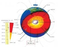 科學家一般認為,外地核中處於熔融狀態的鐵的湍流熱對流可能導致地球磁場形成及對調 (相片來源:少年維基百科)