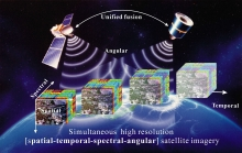 Unified remote sensing image fusion technology