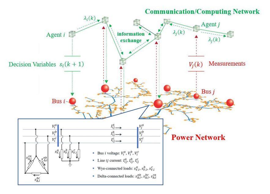 Professor Zhao Changhong - Three-phase unbalanced power network model
