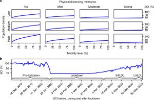 圖一、武漢市的SCI隨人口密度和社交距離的不同而變化。 a,每個圖表均顯示在以下情況,即一定人口流動程度所對應的SCI(佔封城前平均SCI的百分比)從0%(無人口流動)變為25%、50% 和100%(無居家令)不同的人口密度(低、中或高),及「無」、「輕度」、「中度」或「強」的社交距離措施。這些圖表對應於武漢在不同時期實施的社交距離強度變化:封城前「無」、解封後較長時間「輕度」、解封後較短時間「中度」和未解封「強」。 b,2019年12月至2020年5月期間武漢市SCI的每日變化(佔封城前平均SCI的百分比)