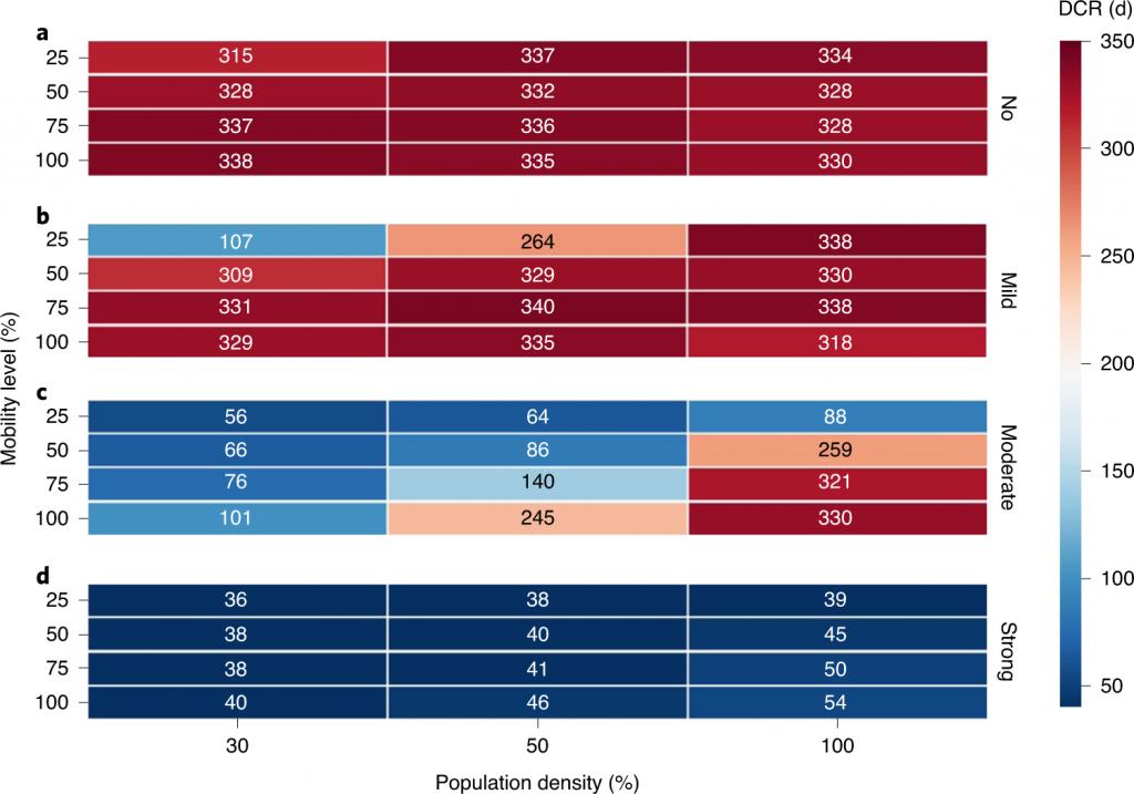 圖二、防疫措施在不同人口密度下對預防新冠肺炎反彈的估計效果。 (A)─(D)分別顯示了在四種強度的社交距離(「無」、「 輕度」、「 中度」和「強」)下,武漢在四種人口流動水平(25%、50%、75%和100%)及三種人口密度(25%、50%和100%)場景下新冠肺炎反彈的中值持續時間(簡稱DCR,單位:天)。每格中的數值表示與其相關的流動性、社交距離強度和人口密度有關的DCR。武漢在封城前的人口密度基準分別為30%、50%和100%。