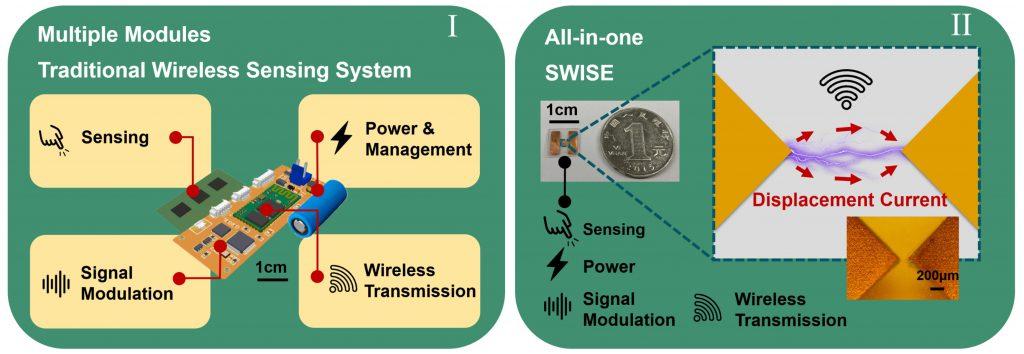 傳統無線傳感系統(I)與無線傳感電子貼紙(SWISE)(II)相比,後者具有細小、輕薄、一體化等特點。