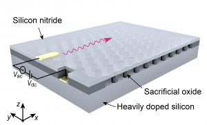 具有附加軌道自由度的拓撲納米機械晶體示意圖。