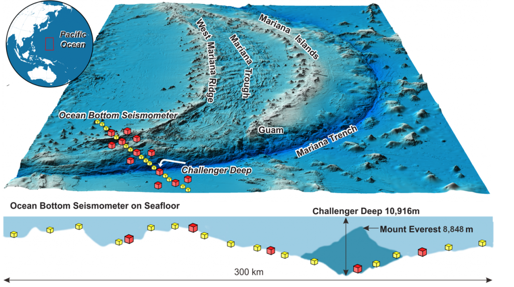 Figure 1:  The data in the study was recorded by tens of China-made OBS instruments, which were, for the first time, placed on the seafloor near the Challenger Deep in late 2016 and recovered half a year later.