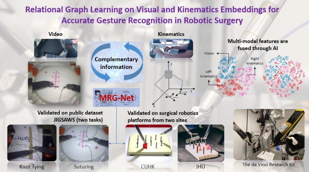得獎項目「用於醫療機器人多模態感知的新型智慧化系統」的研發過程。